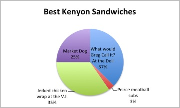 Best Kenyon Sandwiches