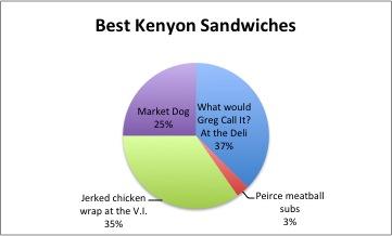 Best Kenyon Sandwiches