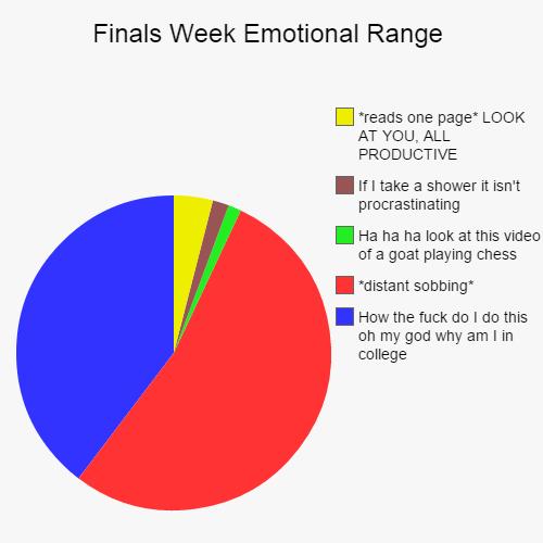 FINALS WEEK EMOTIONAL RANGE